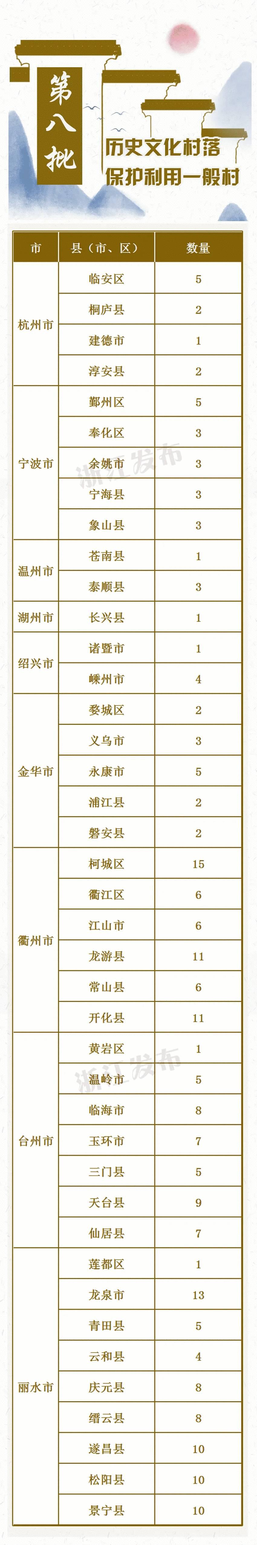 浙江公布第八批历史文化村落保护利用重点村名单,有定海!